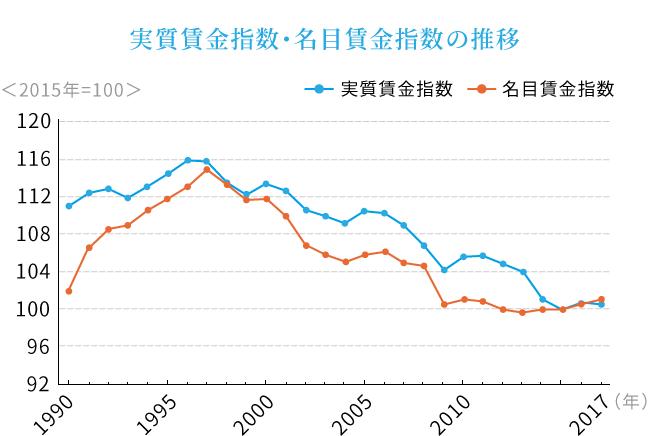 厚生労働省「毎月勤労統計調査」のグラフ
