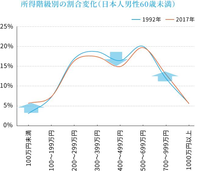 日本の所得カーブの変化