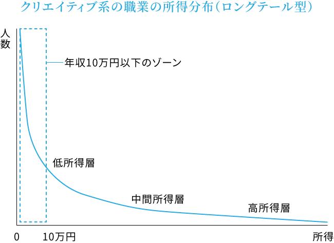 クリエイティブ系の職業の所得分布