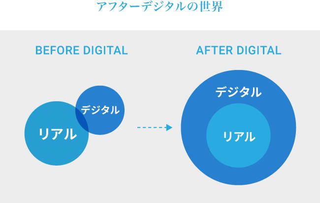 ビフォアデジタルとアフターデジタルの概念図