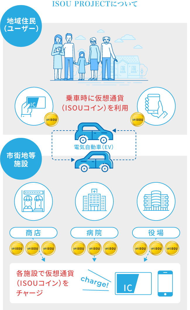 交通インフラとエネルギーの課題への取り組んだ事例 写真